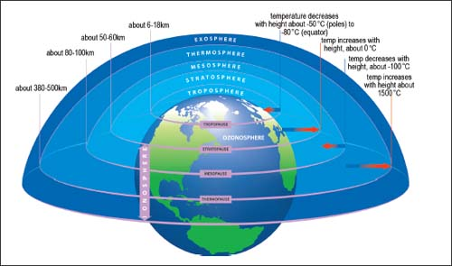 How thick are the layers of the earth atmosphere