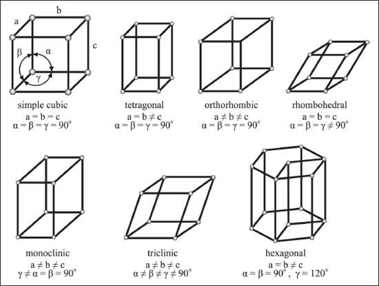 are all crystal lattices cubic