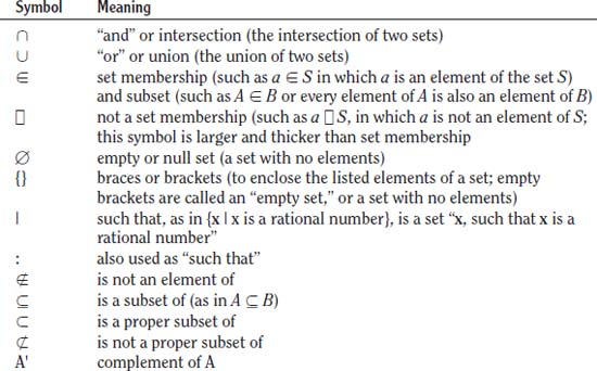 What Are The Basic Symbols Used To Operate On Sets The Handy Math