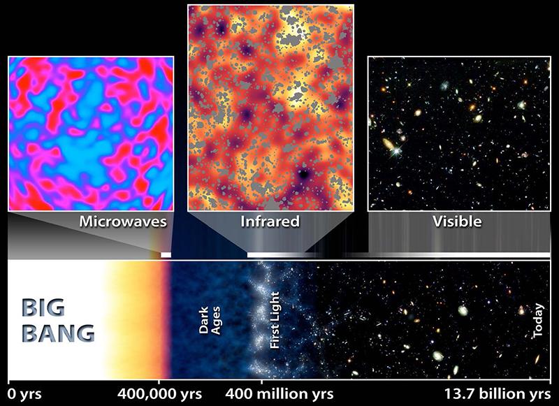 redshift at big bang nucleosynthesis
